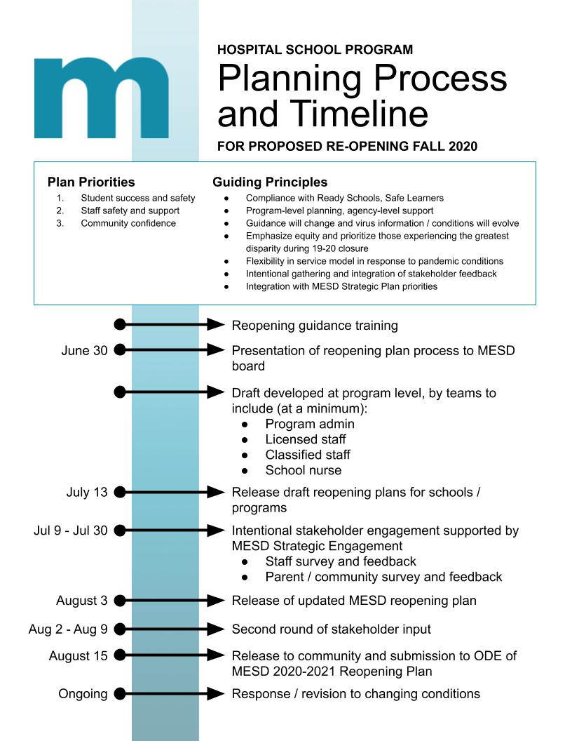 Reopening plan timeline (full text below image)