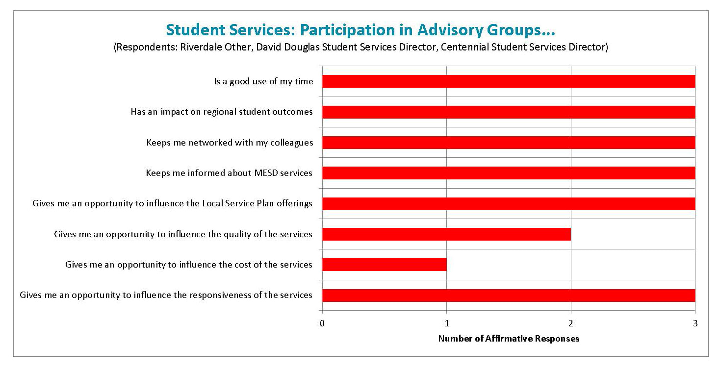 Student Services participation graph